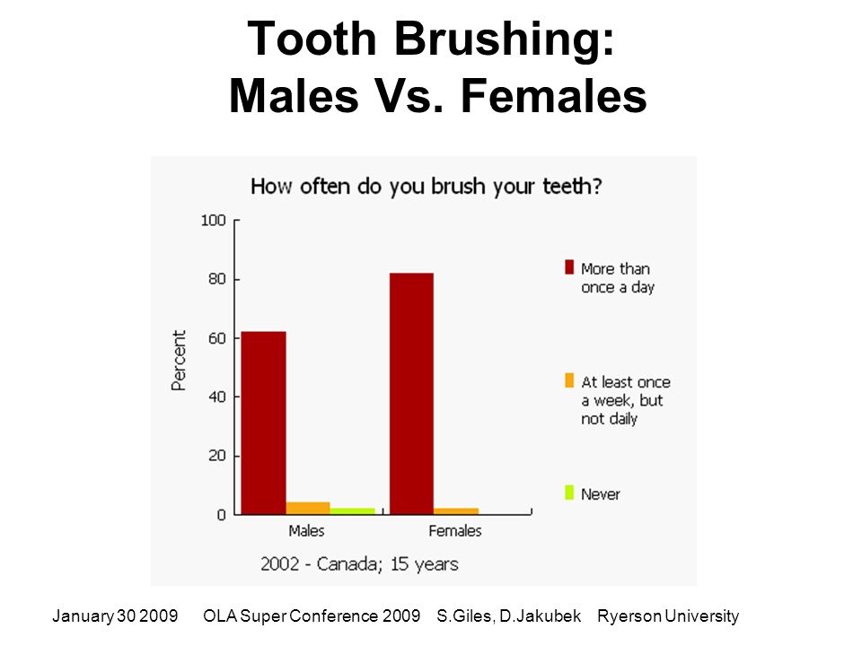 Tooth Brushing: Males Vs.