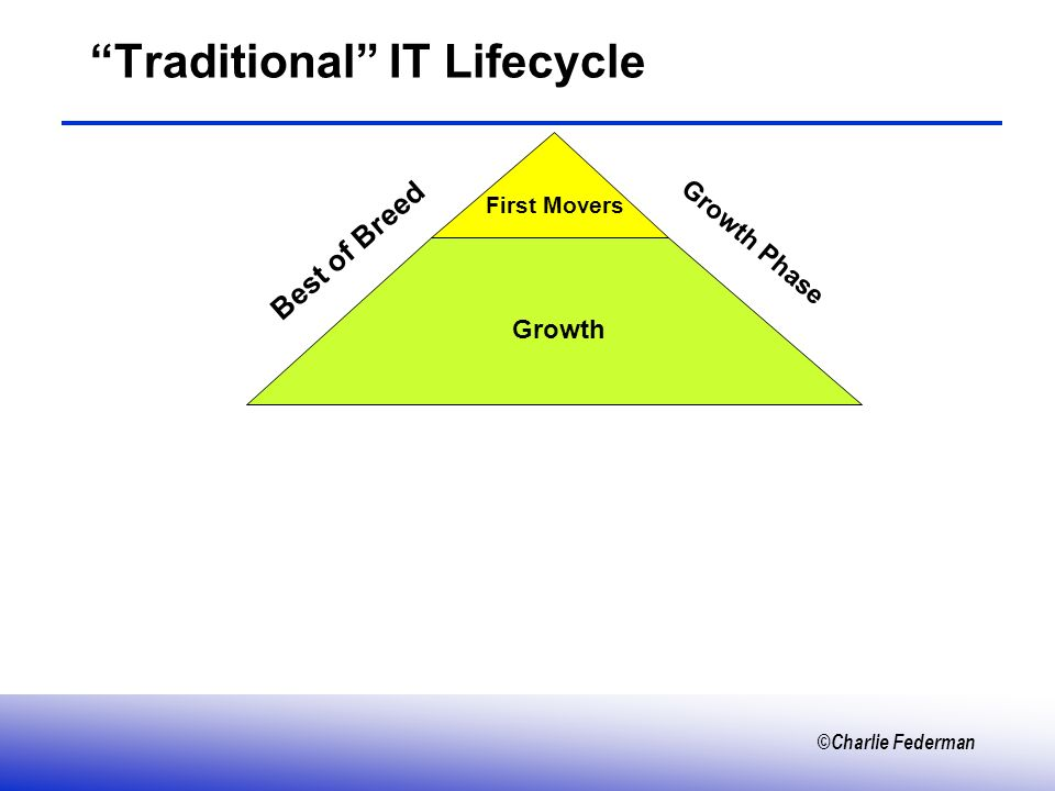 ©Charlie Federman Traditional IT Lifecycle Growth Phase Best of Breed First Movers Growth