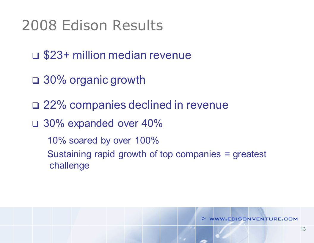 Edison Results $23+ million median revenue 30% organic growth 22% companies declined in revenue 30% expanded over 40% 10% soared by over 100% Sustaining rapid growth of top companies = greatest challenge