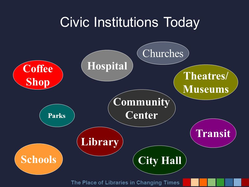 The Place of Libraries in Changing Times Theatres/ Museums Transit Hospital Coffee Shop Library Schools Parks Civic Institutions Today Community Center City Hall Churches