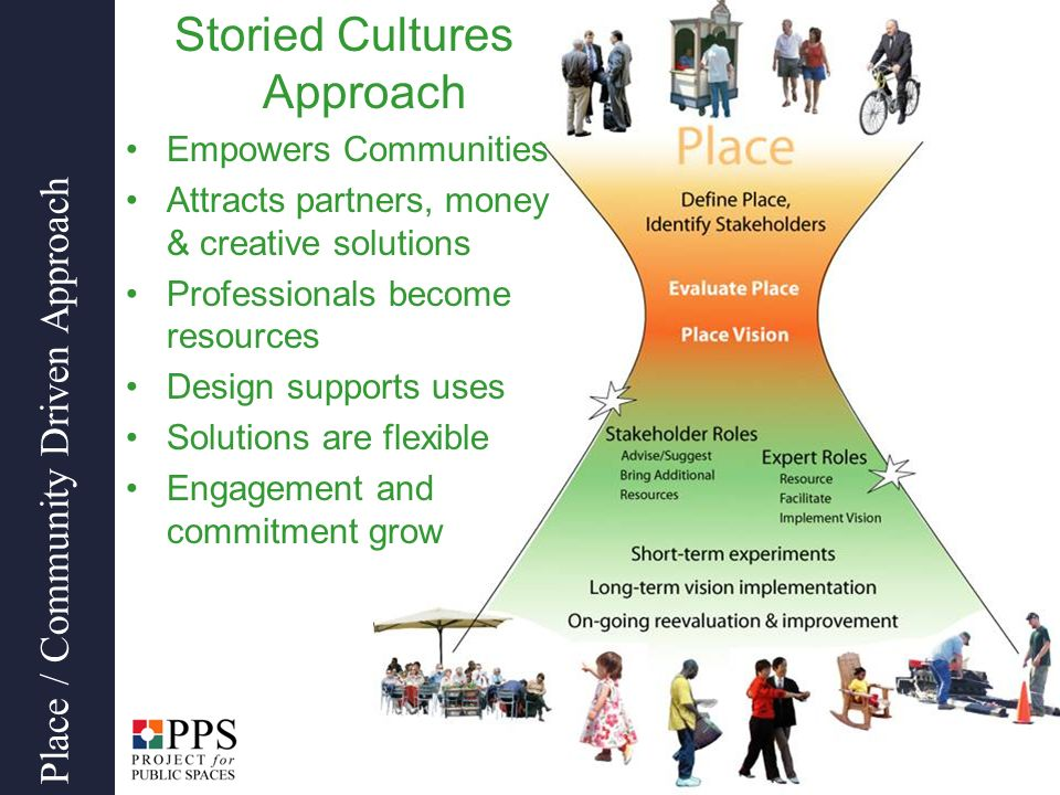 Storied Cultures Approach Empowers Communities Attracts partners, money & creative solutions Professionals become resources Design supports uses Solutions are flexible Engagement and commitment grow Place / Community Driven Approach