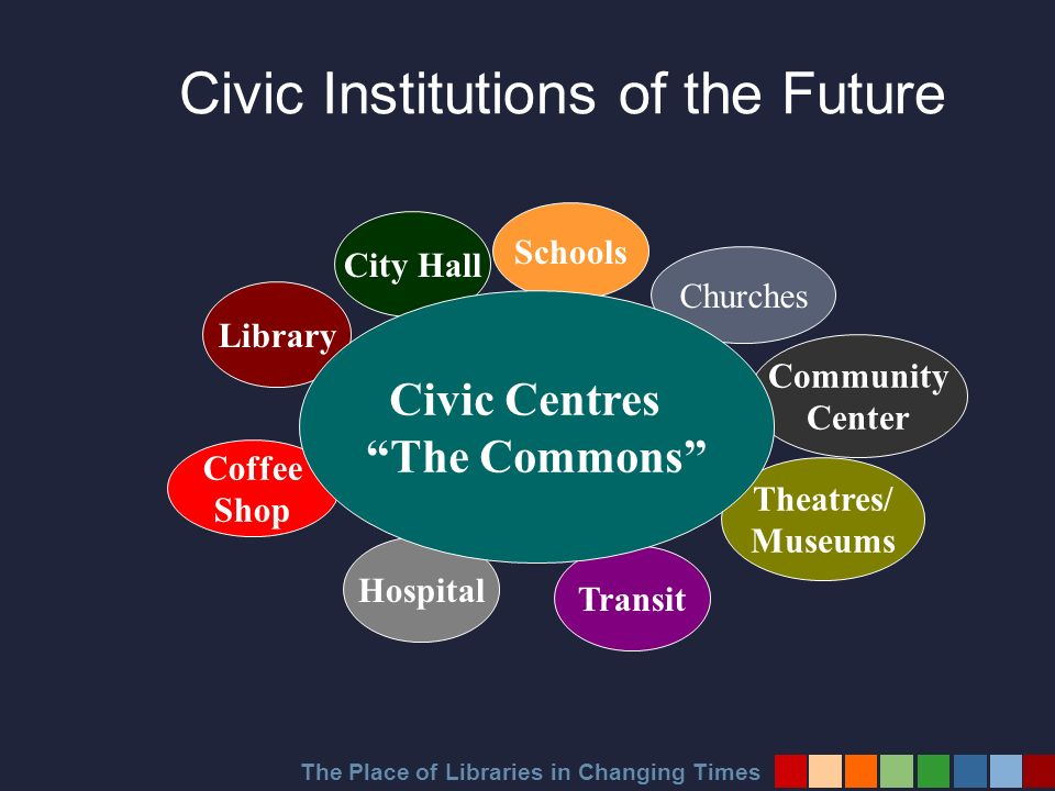 The Place of Libraries in Changing Times Churches City Hall Community Center Theatres/ Museums Transit Hospital Coffee Shop Library Schools Civic Centres The Commons Civic Institutions of the Future