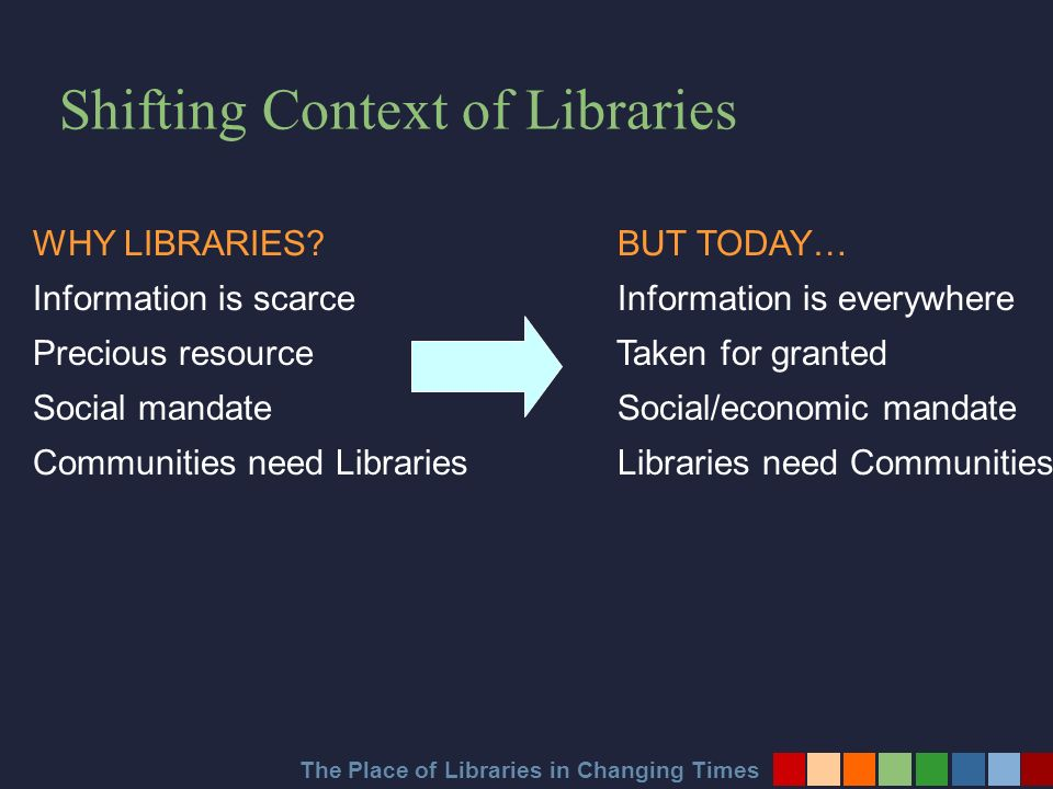Shifting Context of Libraries WHY LIBRARIES.