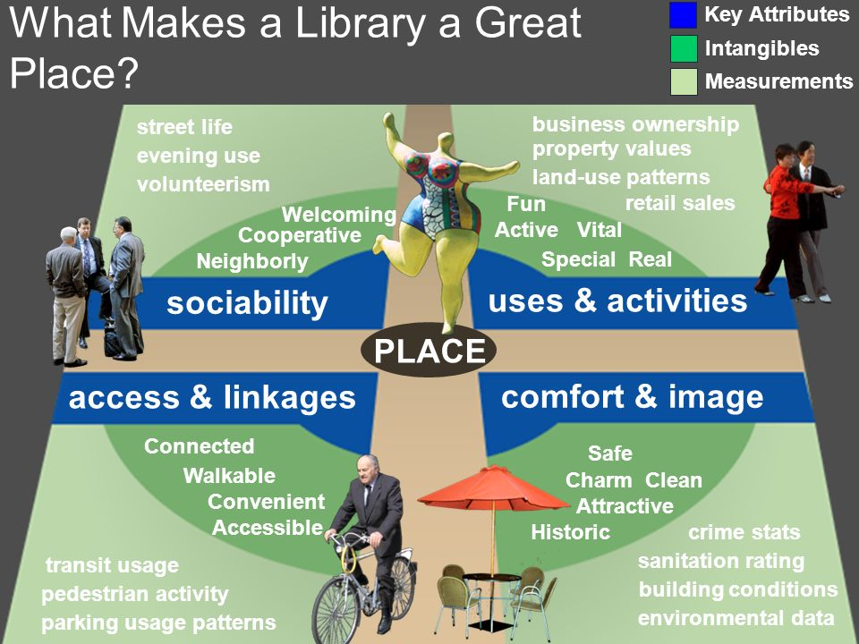What Makes a Library a Great Place.