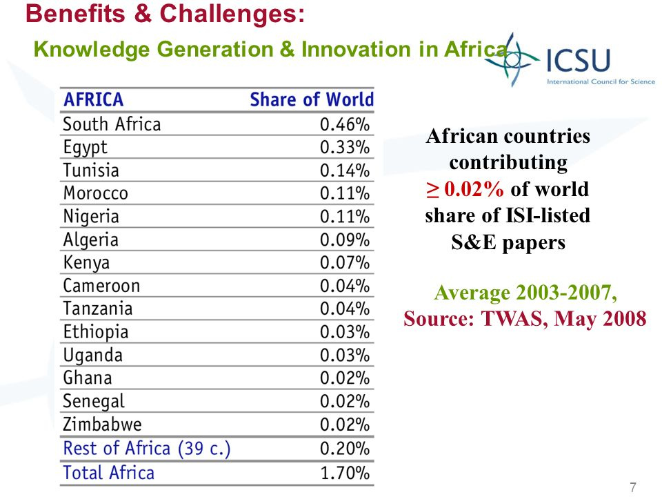 7 Benefits & Challenges: Knowledge Generation & Innovation in Africa African countries contributing 0.02% of world share of ISI-listed S&E papers Aver