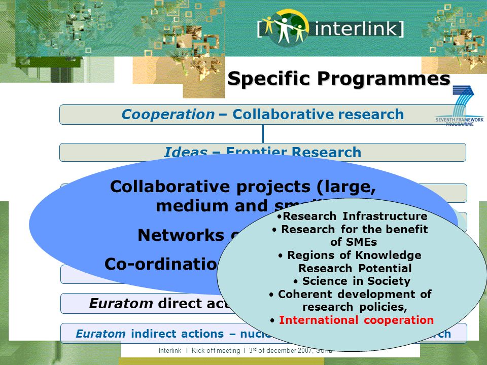 Interlink I Kick off meeting I 3 rd of december 2007, Sofia Specific Programmes Cooperation – Collaborative research Ideas – Frontier Research People – Marie Curie Actions Capacities – Research Capacity + JRC non-nuclear research Euratom direct actions – JRC nuclear research Euratom indirect actions – nuclear fusion and fission research Support investigator-driven frontier research over all areas of research Collaborative projects (large, medium and small) Networks of Excellence Co-ordination/support actions Research Infrastructure Research for the benefit of SMEs Regions of Knowledge Research Potential Science in Society Coherent development of research policies, International cooperation