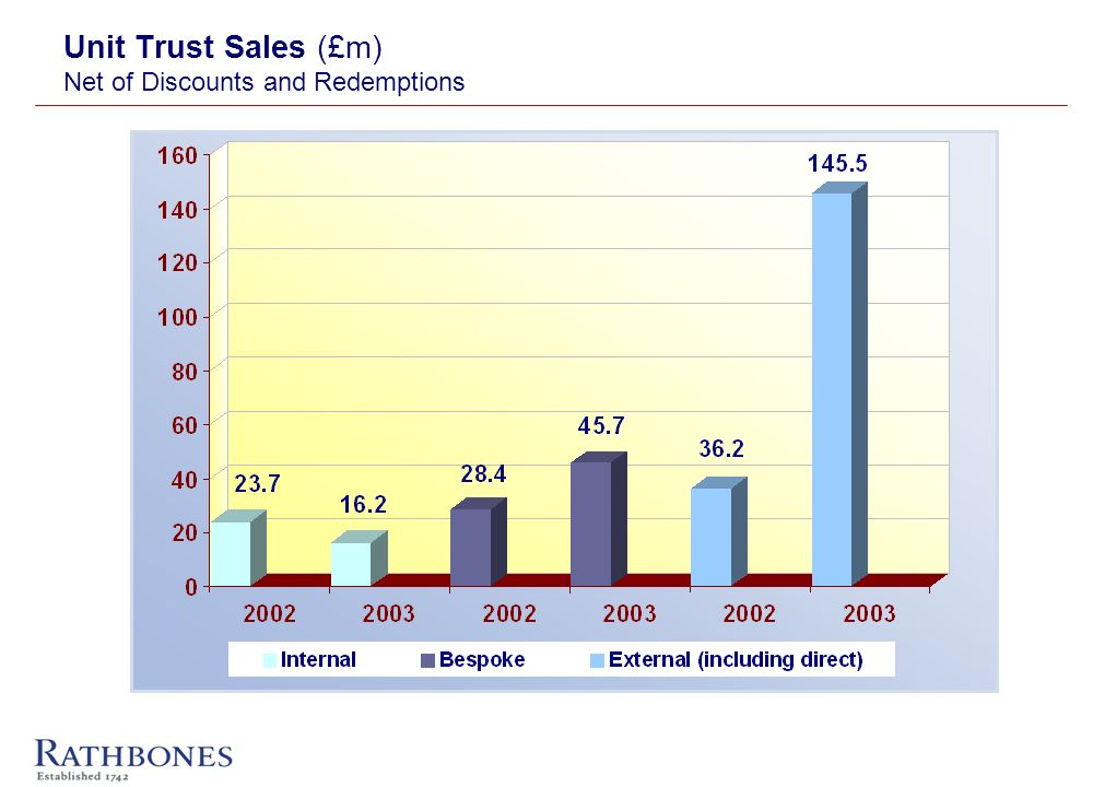 Unit Trust Sales (£m) Net of Discounts and Redemptions