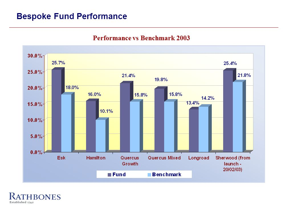 Bespoke Fund Performance Performance vs Benchmark 2003