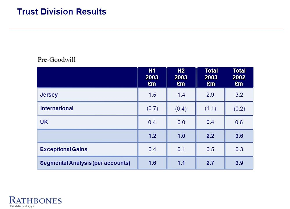 Trust Division Results 0.4 UK 0.4Exceptional Gains 1.6Segmental Analysis (per accounts) 1.5Jersey (0.7)International 1.2 0.0 0.1 1.1 1.4 (0.4) 1.0 0.4 0.5 2.7 2.9 (1.1) 2.2 0.6 0.3 3.9 3.2 (0.2) 3.6 H12003£mH22003£mTotal2003£mTotal2002£m Pre-Goodwill