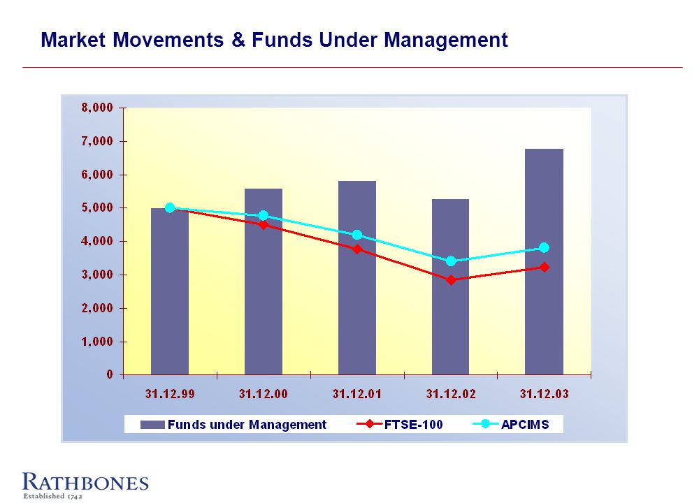Market Movements & Funds Under Management