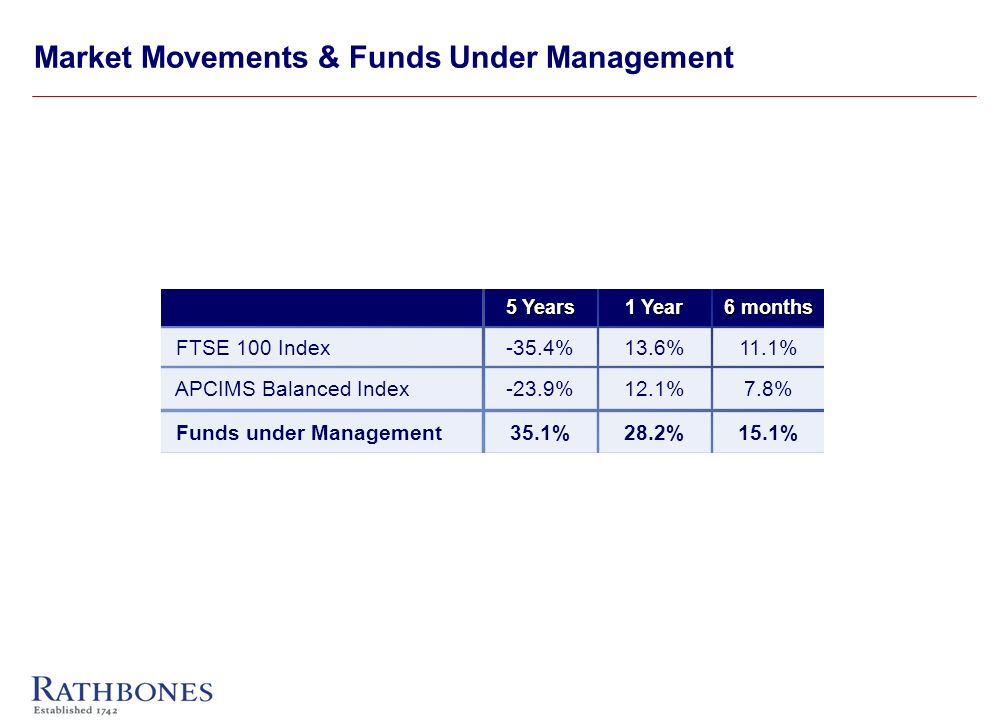 Market Movements & Funds Under Management -35.4% -23.9% 35.1% 13.6% 12.1% 28.2% 11.1% 7.8% 15.1% FTSE 100 Index APCIMS Balanced Index Funds under Management 5 Years 1 Year 6 months