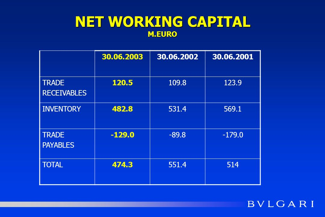 NET WORKING CAPITAL M.EURO 30.06.200330.06.200230.06.2001 TRADE RECEIVABLES 120.5109.8123.9 INVENTORY482.8531.4569.1 TRADE PAYABLES -129.0-89.8-179.0