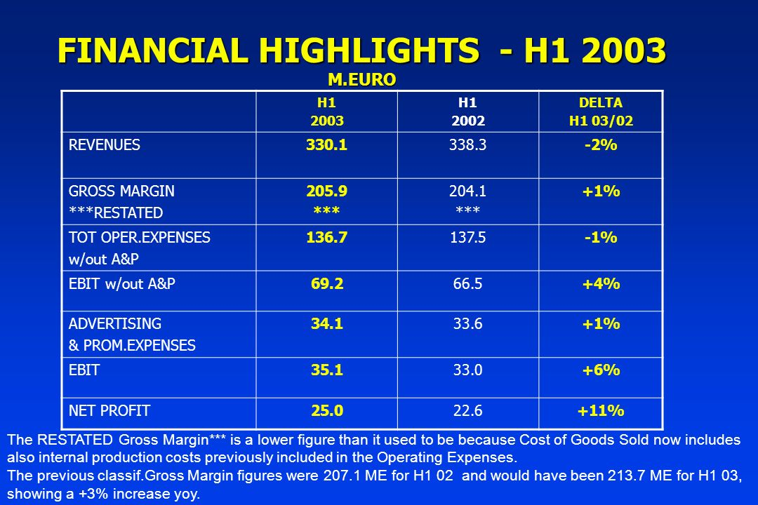 FINANCIAL HIGHLIGHTS - H1 2003 M.EURO H1 2003 H1 2002 DELTA H1 03/02 REVENUES330.1338.3-2% GROSS MARGIN ***RESTATED 205.9 *** 204.1 *** +1% TOT OPER.EXPENSES w/out A&P 136.7137.5-1% EBIT w/out A&P69.266.5+4% ADVERTISING & PROM.EXPENSES 34.133.6+1% EBIT35.133.0+6% NET PROFIT25.022.6+11% The RESTATED Gross Margin*** is a lower figure than it used to be because Cost of Goods Sold now includes also internal production costs previously included in the Operating Expenses.