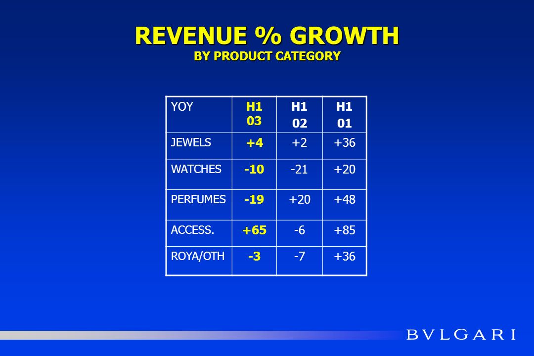 REVENUE % GROWTH BY PRODUCT CATEGORY YOYH1 03 H1 02 H1 01 JEWELS +4+2+36 WATCHES -10-21+20 PERFUMES -19+20+48 ACCESS. +65-6+85 ROYA/OTH -3-7+36