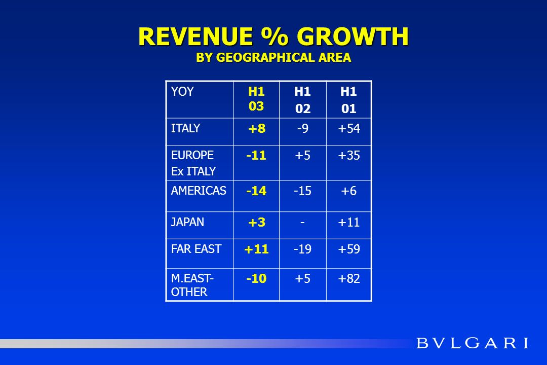 REVENUE % GROWTH BY GEOGRAPHICAL AREA YOYH1 03 H1 02 H1 01 ITALY +8-9+54 EUROPE Ex ITALY -11+5+35 AMERICAS -14-15+6 JAPAN +3-+11 FAR EAST +11-19+59 M.