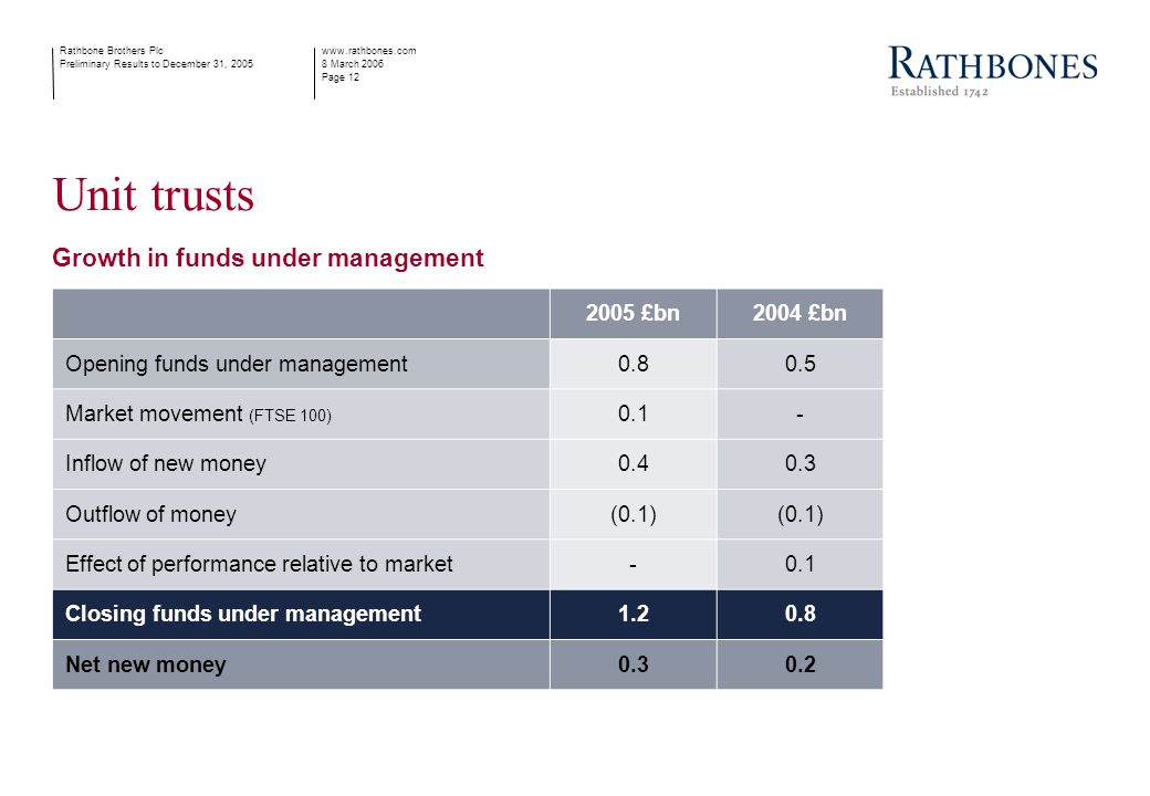 www.rathbones.com 8 March 2006 Page 12 Rathbone Brothers Plc Preliminary Results to December 31, 2005 Unit trusts Growth in funds under management 2005 £bn2004 £bn Opening funds under management0.80.5 Market movement (FTSE 100) 0.1- Inflow of new money0.40.3 Outflow of money(0.1) Effect of performance relative to market-0.1 Closing funds under management1.20.8 Net new money0.30.2