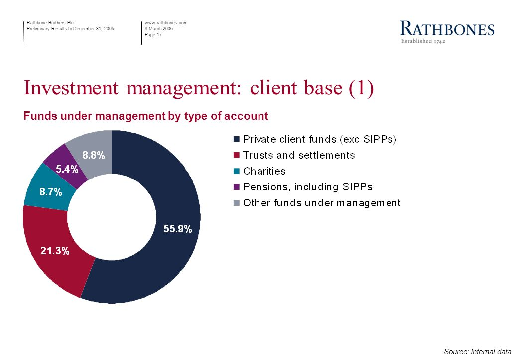 www.rathbones.com 8 March 2006 Page 17 Rathbone Brothers Plc Preliminary Results to December 31, 2005 Investment management: client base (1) Funds under management by type of account Source: Internal data.