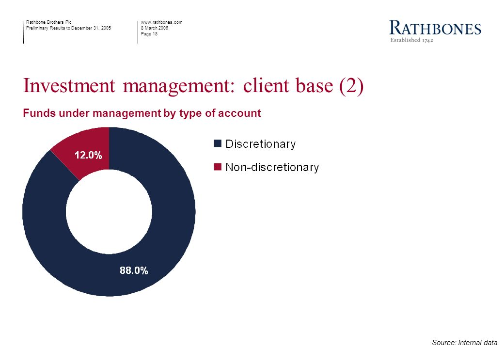 www.rathbones.com 8 March 2006 Page 18 Rathbone Brothers Plc Preliminary Results to December 31, 2005 Funds under management by type of account Investment management: client base (2) Source: Internal data.