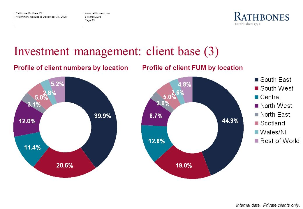 www.rathbones.com 8 March 2006 Page 19 Rathbone Brothers Plc Preliminary Results to December 31, 2005 Investment management: client base (3) Profile of client numbers by locationProfile of client FUM by location Internal data.