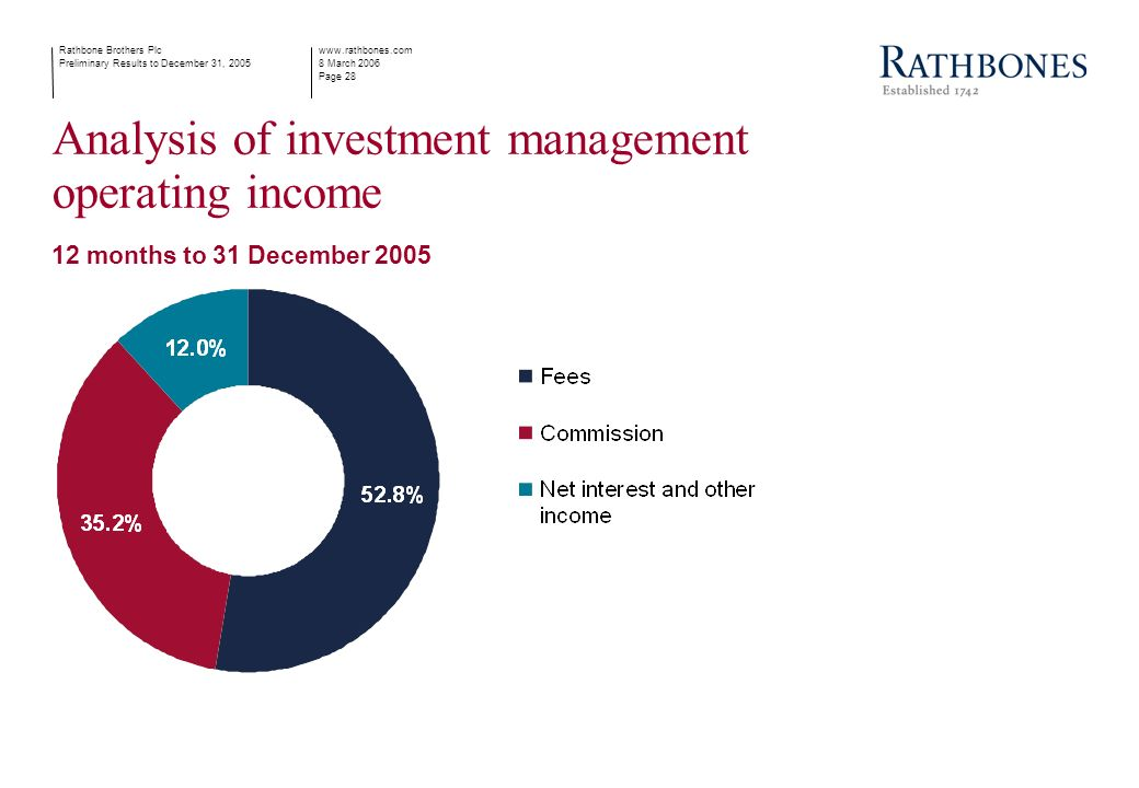 www.rathbones.com 8 March 2006 Page 28 Rathbone Brothers Plc Preliminary Results to December 31, 2005 Analysis of investment management operating income 12 months to 31 December 2005
