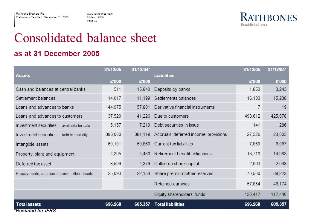 www.rathbones.com 8 March 2006 Page 32 Rathbone Brothers Plc Preliminary Results to December 31, 2005 Consolidated balance sheet as at 31 December 2005 Assets 31/12/05 £000 31/12/04* £000 Liabilities 31/12/05 £000 31/12/04* £000 Cash and balances at central banks 51115,840Deposits by banks1,8533,243 Settlement balances 14,01711,199Settlements balances16,13315,238 Loans and advances to banks 144,97557,881Derivative financial instruments719 Loans and advances to customers 37,52041,226Due to customers493,612425,078 Investment securities – available-for-sale 5,1577,219Debt securities in issue141286 Investment securities – held-to-maturity 396,000381,119Accruals, deferred income, provisions27,52623,003 Intangible assets 60,10159,860Current tax liabilities7,8696,067 Property, plant and equipment 4,2954,480Retirement benefit obligations18,71014,983 Deferred tax asset 8,5994,379Called up share capital2,0632,043 Prepayments, accrued income, other assets 25,09322,154Share premium/other reserves70,50069,223 Retained earnings57,85446,174 Equity shareholders funds130,417117,440 Total assets 696,268605,357Total liabilities696,268605,357 *Restated for IFRS
