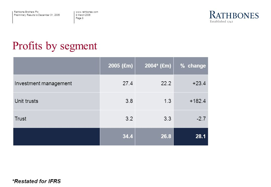 www.rathbones.com 8 March 2006 Page 8 Rathbone Brothers Plc Preliminary Results to December 31, 2005 Profits by segment 2005 (£m)2004* (£m)% change Investment management27.422.2+23.4 Unit trusts3.81.3+182.4 Trust3.23.3-2.7 34.426.828.1 *Restated for IFRS