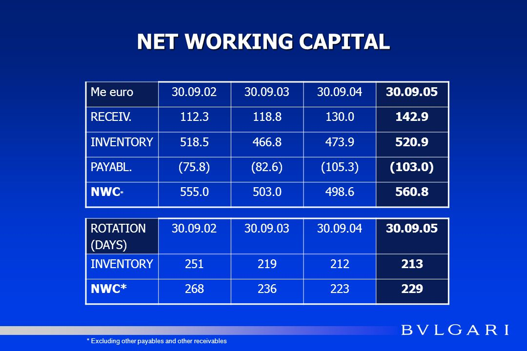 NET WORKING CAPITAL Me euro RECEIV INVENTORY PAYABL.(75.8)(82.6)(105.3)(103.0) NWC * * Excluding other payables and other receivables ROTATION (DAYS) INVENTORY NWC*