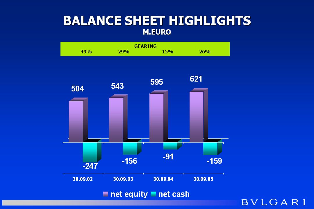 BALANCE SHEET HIGHLIGHTS M.EURO GEARING 49% 29% 15% 26%