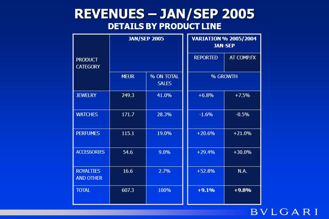PRODUCT CATEGORY JAN/SEP 2005 MEUR% ON TOTAL SALES JEWELRY % WATCHES % PERFUMES % ACCESSORIES % ROYALTIES AND OTHER % TOTAL % REVENUES – JAN/SEP 2005 REVENUES – JAN/SEP 2005 DETAILS BY PRODUCT LINE VARIATION % 2005/2004 JAN-SEP REPORTEDAT COMP.FX % GROWTH +6.8%+7.5% -1.6%-0.5% +20.6%+21.0% +29.4%+30.0% +52.8%N.A.