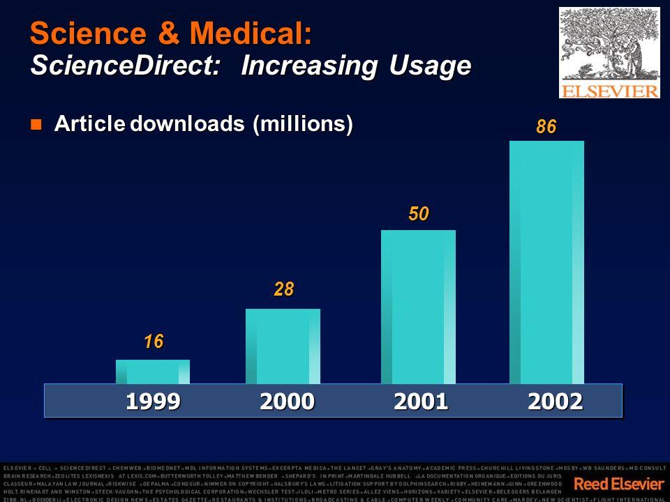 Science & Medical: ScienceDirect: Increasing Usage Article downloads (millions) Article downloads (millions) 1999200020012002 86 28 50 16
