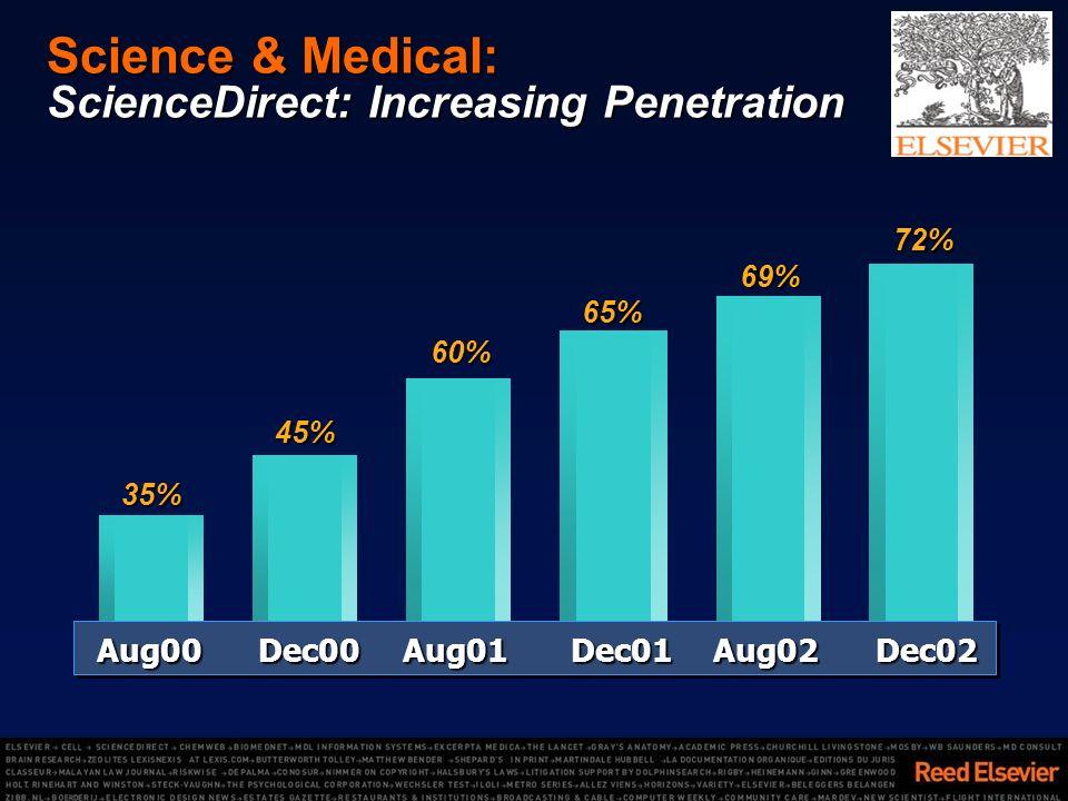 Science & Medical: ScienceDirect: Increasing Penetration 60% 69% 65% 72% 45% 35% Aug00Dec00Aug01Dec01Aug02Dec02 Aug00Dec00Aug01Dec01Aug02Dec02