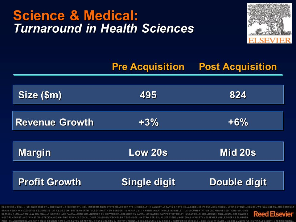 Science & Medical: Turnaround in Health Sciences Double digit Single digit Profit Growth Mid 20s Low 20s Margin +6% +3% Revenue Growth 824495 Size ($m) Post Acquisition Pre Acquisition