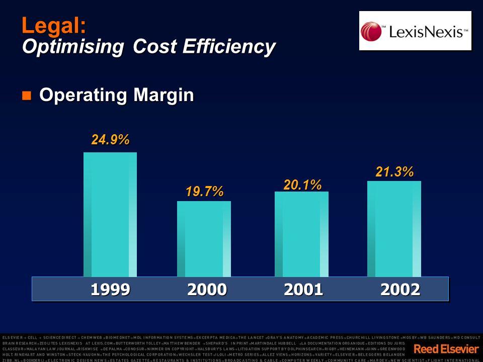 Legal: Optimising Cost Efficiency 1999200020012002 21.3% 19.7% 20.1% 24.9% Operating Margin Operating Margin