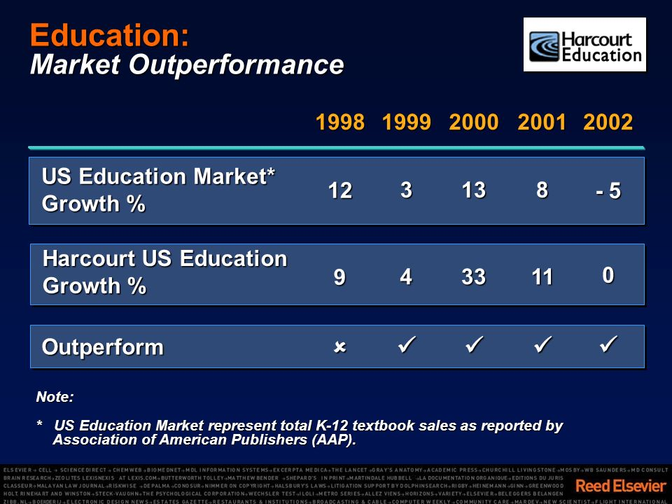 Outperform US Education Market* Growth % 3138 Harcourt US Education Growth % Note: * US Education Market represent total K-12 textbook sales as report