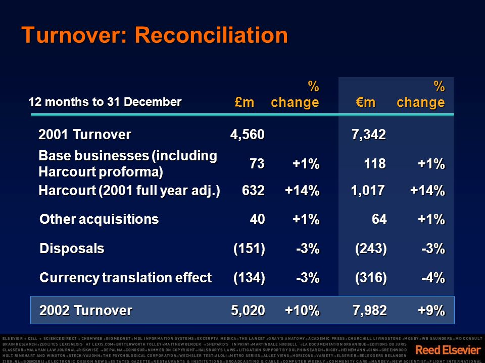 Turnover: Reconciliation %change m%change£m +9%7,982+10%5,020 2002 Turnover -4%(316)-3%(134) Currency translation effect -3%(243)-3%(151)Disposals +1%