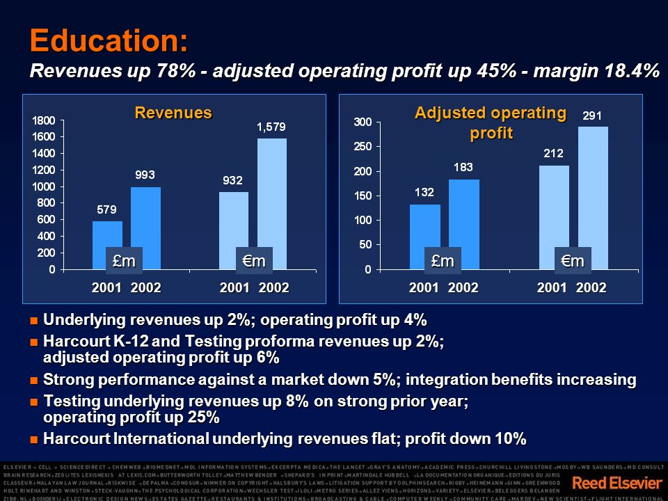 Education: Revenues up 78% - adjusted operating profit up 45% - margin 18.4% Underlying revenues up 2%; operating profit up 4% Underlying revenues up 2%; operating profit up 4% Harcourt K-12 and Testing proforma revenues up 2%; adjusted operating profit up 6% Harcourt K-12 and Testing proforma revenues up 2%; adjusted operating profit up 6% Strong performance against a market down 5%; integration benefits increasing Strong performance against a market down 5%; integration benefits increasing Testing underlying revenues up 8% on strong prior year; operating profit up 25% Testing underlying revenues up 8% on strong prior year; operating profit up 25% Harcourt International underlying revenues flat; profit down 10% Harcourt International underlying revenues flat; profit down 10% Revenues Adjusted operating profit 20012002200120022001200220012002£m£mmm