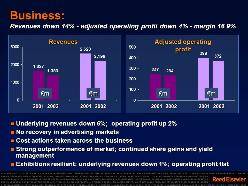 Business: Revenues down 14% - adjusted operating profit down 4% - margin 16.9% Underlying revenues down 6%; operating profit up 2% Underlying revenues down 6%; operating profit up 2% No recovery in advertising markets No recovery in advertising markets Cost actions taken across the business Cost actions taken across the business Strong outperformance of market; continued share gains and yield management Strong outperformance of market; continued share gains and yield management Exhibitions resilient: underlying revenues down 1%; operating profit flat Exhibitions resilient: underlying revenues down 1%; operating profit flat Revenues Adjusted operating profit 20012002200120022001200220012002£m£mmm