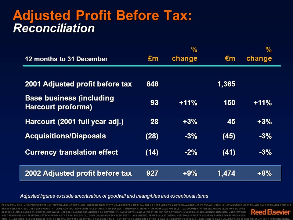 Adjusted Profit Before Tax: Reconciliation +8%1,474+9%927 2002 Adjusted profit before tax -3%(41)-2%(14) Currency translation effect -3%(45)-3%(28)Acquisitions/Disposals+11%150+11%93 Base business (including Harcourt proforma) 1,365848 2001 Adjusted profit before tax %changem%change£m 12 months to 31 December Adjusted figures exclude amortisation of goodwill and intangibles and exceptional items +3%45+3%28 Harcourt (2001 full year adj.)
