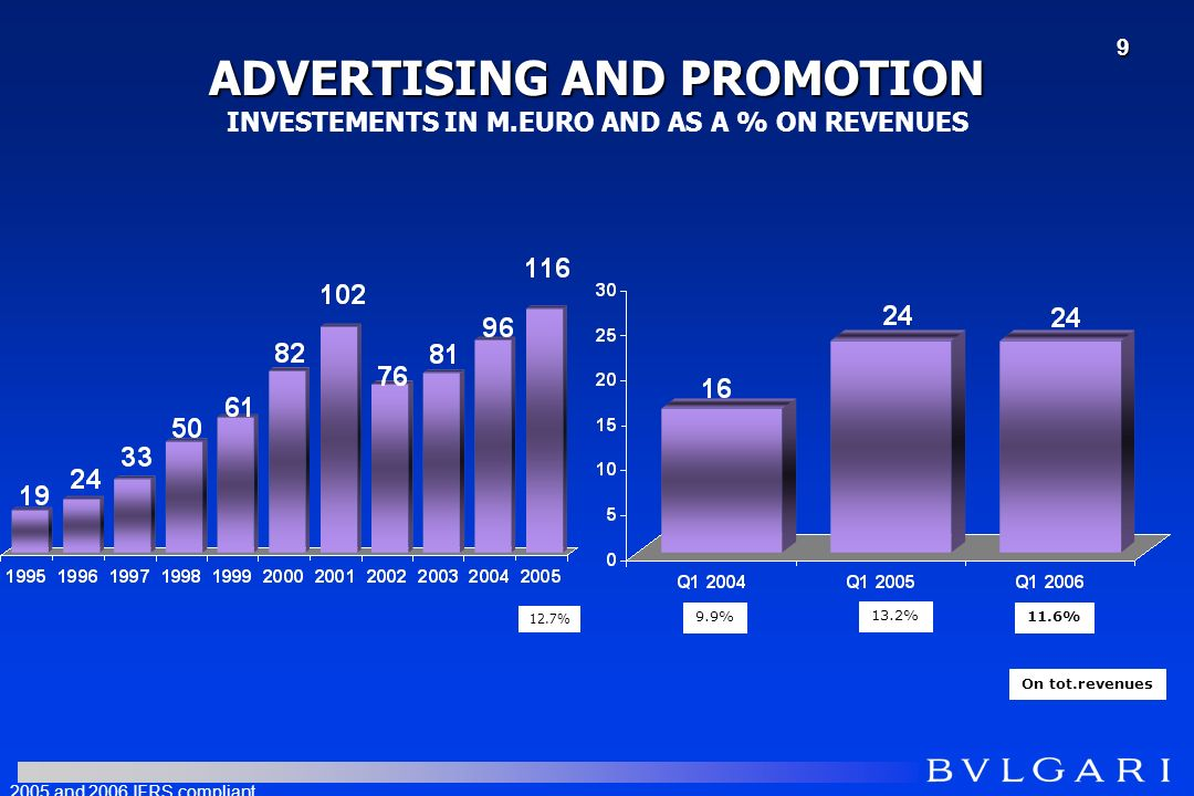 ADVERTISING AND PROMOTION ADVERTISING AND PROMOTION INVESTEMENTS IN M.EURO AND AS A % ON REVENUES 9.9% On tot.revenues 13.2% 2005 and 2006 IFRS compliant 11.6% 12.7% 9