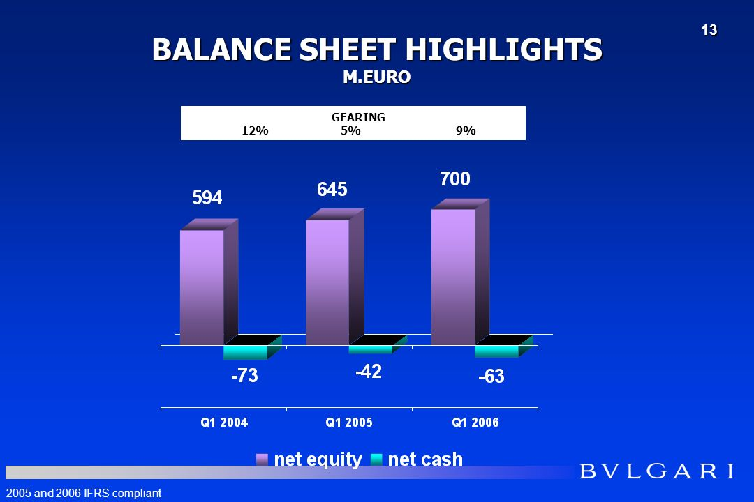 BALANCE SHEET HIGHLIGHTS M.EURO GEARING 12% 5% 9% 2005 and 2006 IFRS compliant 13