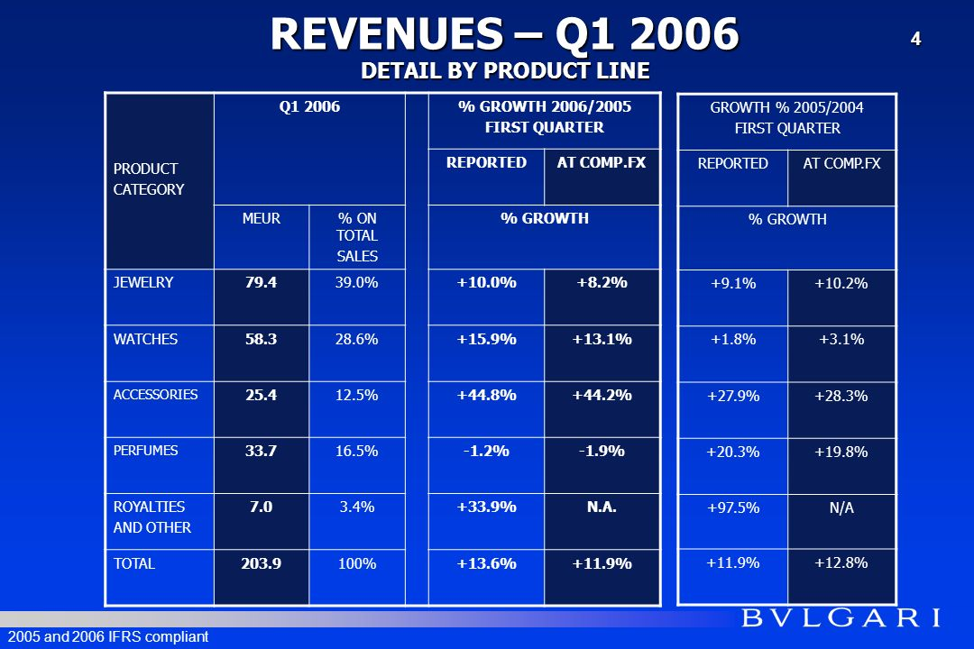 PRODUCT CATEGORY Q1 2006% GROWTH 2006/2005 FIRST QUARTER REPORTEDAT COMP.FX MEUR% ON TOTAL SALES % GROWTH JEWELRY79.439.0%+10.0%+8.2% WATCHES58.328.6%+15.9%+13.1% ACCESSORIES 25.412.5%+44.8%+44.2% PERFUMES 33.716.5%-1.2%-1.9% ROYALTIES AND OTHER 7.03.4%+33.9%N.A.