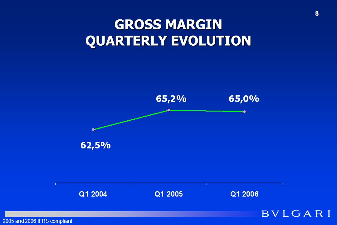 GROSS MARGIN QUARTERLY EVOLUTION 2005 and 2006 IFRS compliant 8