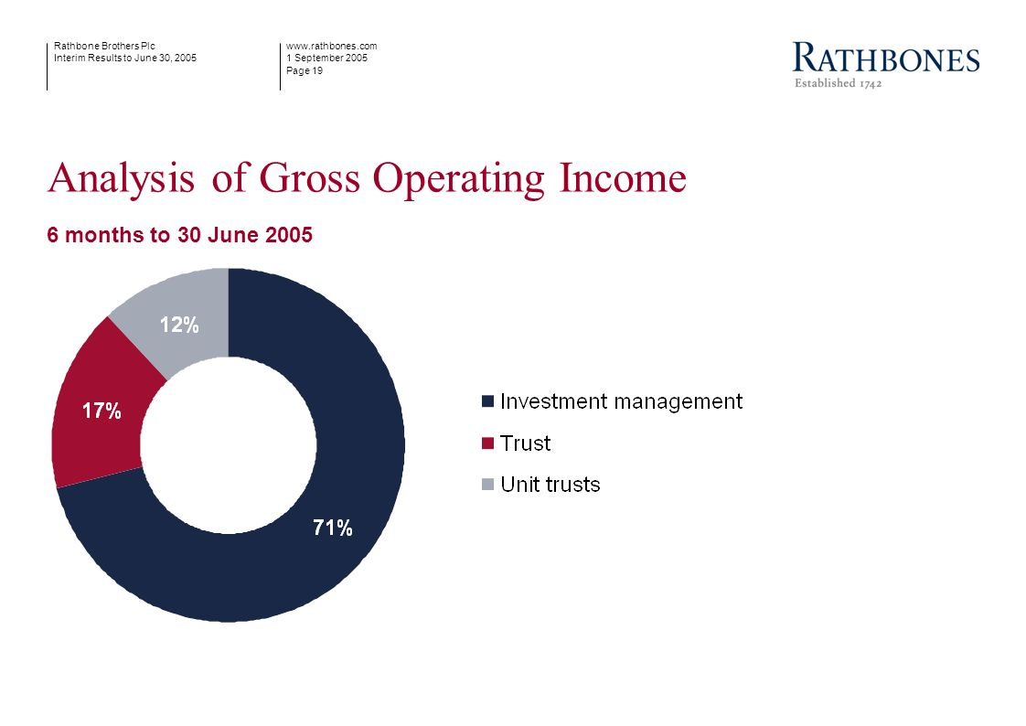 www.rathbones.com 1 September 2005 Page 19 Rathbone Brothers Plc Interim Results to June 30, 2005 Analysis of Gross Operating Income 6 months to 30 Ju