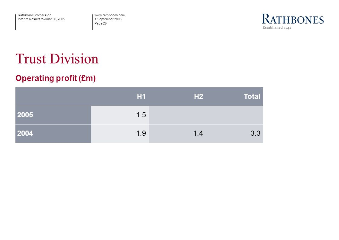 www.rathbones.com 1 September 2005 Page 25 Rathbone Brothers Plc Interim Results to June 30, 2005 Trust Division Operating profit (£m) H1H2Total 20051