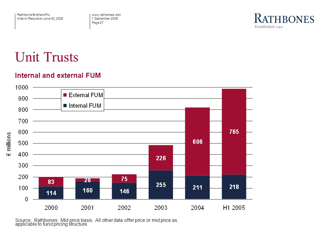 www.rathbones.com 1 September 2005 Page 27 Rathbone Brothers Plc Interim Results to June 30, 2005 Unit Trusts Internal and external FUM Source: Rathbo