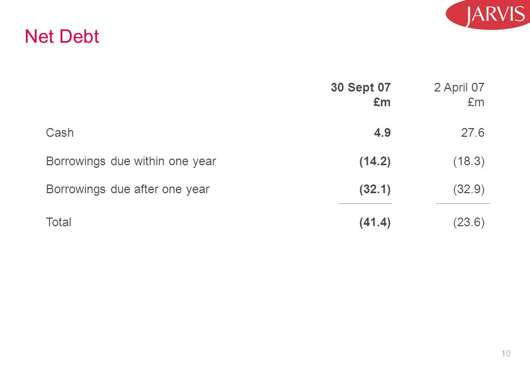 10 Net Debt 30 Sept 07 £m 2 April 07 £m Cash Borrowings due within one year (14.2) (18.3) Borrowings due after one year (32.1) (32.9) Total (41.4) (23.6)