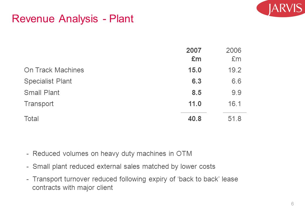 6 Revenue Analysis - Plant 2007 £m 2006 £m On Track Machines Specialist Plant Small Plant Transport Total Reduced volumes on heavy duty machines in OTM - Small plant reduced external sales matched by lower costs - Transport turnover reduced following expiry of back to back lease contracts with major client