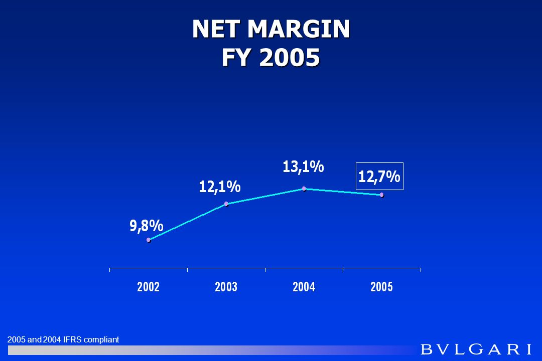 NET MARGIN FY 2005 2005 and 2004 IFRS compliant