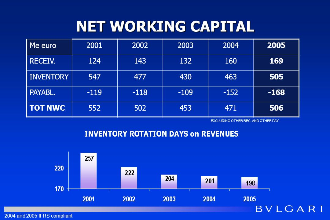 NET WORKING CAPITAL Me euro20012002200320042005 RECEIV.124143132160169 INVENTORY547477430463505 PAYABL.-119-118-109-152-168 TOT NWC552502453471506 EXCLUDING OTHER REC.