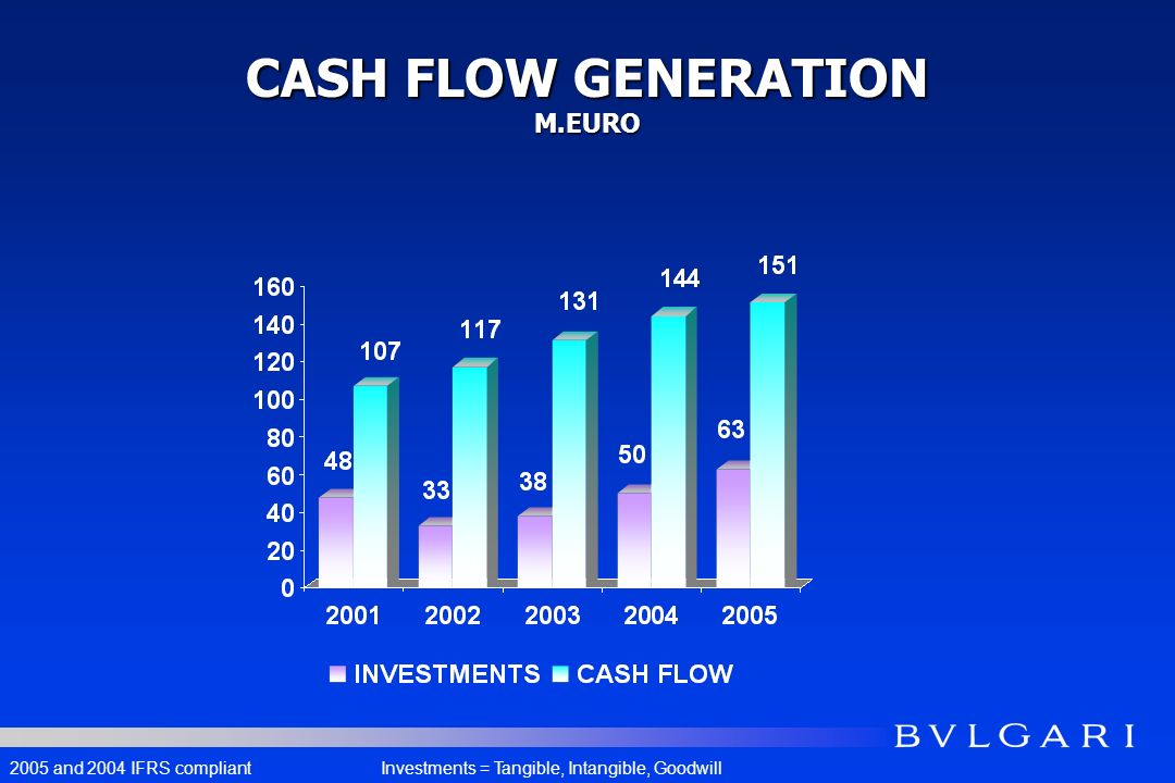 CASH FLOW GENERATION M.EURO 2005 and 2004 IFRS compliantInvestments = Tangible, Intangible, Goodwill